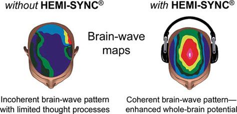 Hemi-sync-demo-brain-wave-maps